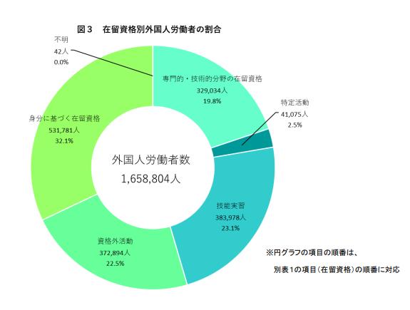 厚生労働省 「外国人雇用状況」の届出状況まとめ【本文】(令和元年 10 月末現在)図3.png