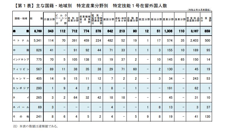 出入国在留管理庁 特定技能1号在留外国人数(令和2年9月末現在).png