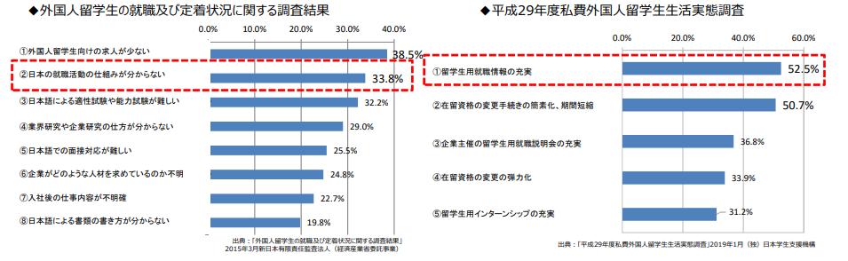 外国人留学生の就職及び定着状況に関する調査 - 経済産業省.png